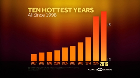 10 hottest years 480px
