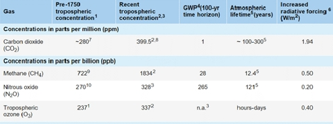 GWP Table 480px